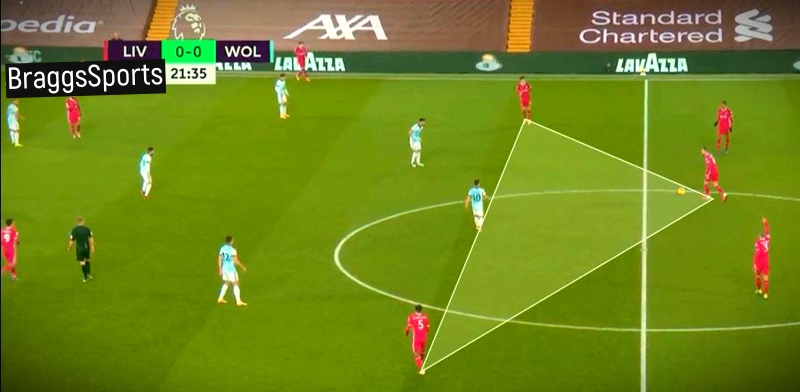 Liverpool 4 – 0 Wolves Tactical Analysis