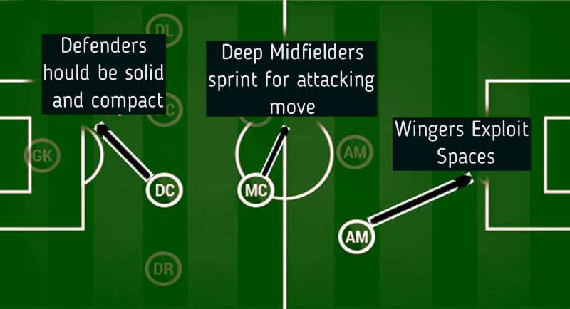 Illustrating the counter-attack football tactic
