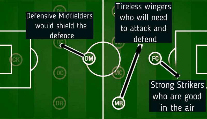 Illustrating the long ball counter-attack tactic