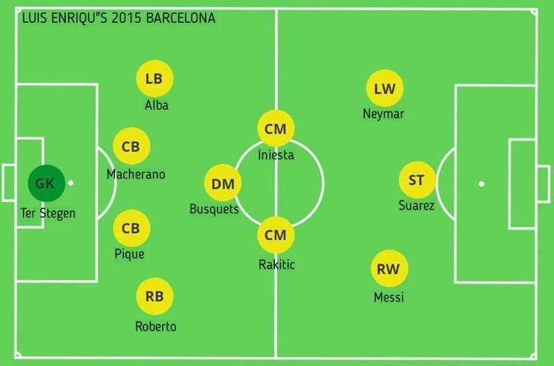 Luis Enrique's Barcelona is a good example of a tiki-taka tactic team