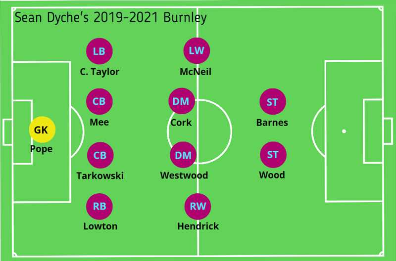 sean dyche's Burnley long ball counter-attack formation