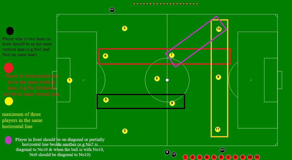 Tactical Analysis: The Theory of Positional Play in Football