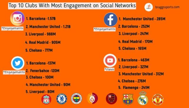 Top 10 Clubs With Most Engagement on Social Networks
